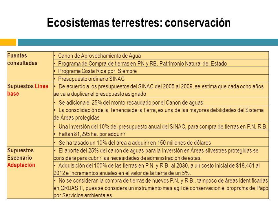 Fuentes consultadas Canon de Aprovechamiento de Agua Programa de Compra de tierras en PN y RB. Patrimonio Natural del Estado Programa Costa Rica por S