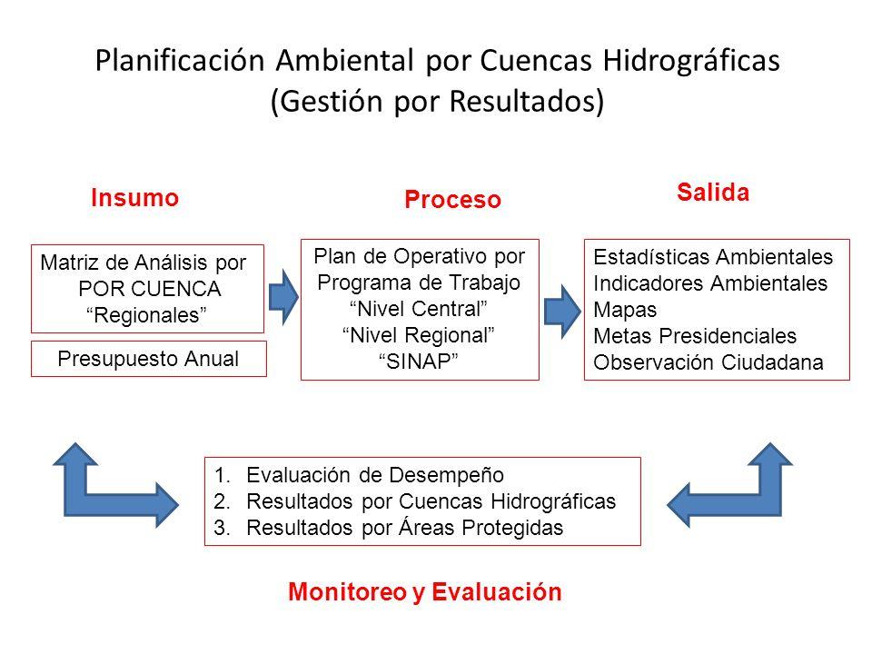 Insumo Proceso Matriz de Análisis por POR CUENCA Regionales Plan de Operativo por Programa de Trabajo Nivel Central Nivel Regional SINAP 1.Evaluación de Desempeño 2.Resultados por Cuencas Hidrográficas 3.Resultados por Áreas Protegidas Planificación Ambiental por Cuencas Hidrográficas (Gestión por Resultados) Presupuesto Anual Salida Estadísticas Ambientales Indicadores Ambientales Mapas Metas Presidenciales Observación Ciudadana Monitoreo y Evaluación