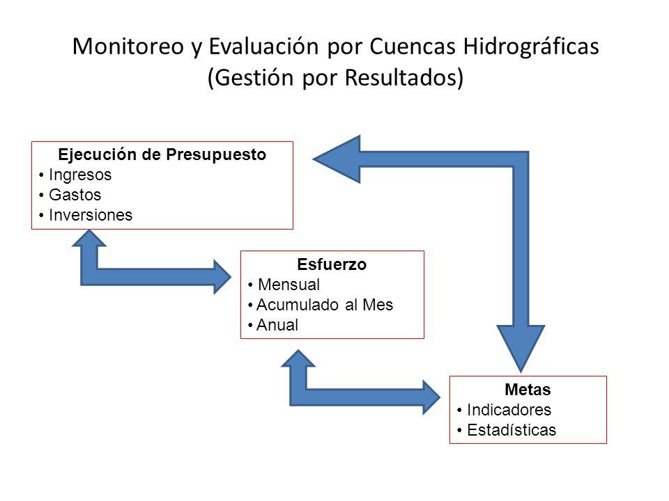 Ejecución de Presupuesto Ingresos Gastos Inversiones Esfuerzo Mensual Acumulado al Mes Anual Monitoreo y Evaluación por Cuencas Hidrográficas (Gestión por Resultados) Metas Indicadores Estadísticas