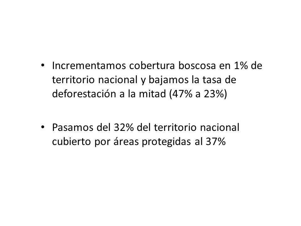 Incrementamos cobertura boscosa en 1% de territorio nacional y bajamos la tasa de deforestación a la mitad (47% a 23%) Pasamos del 32% del territorio nacional cubierto por áreas protegidas al 37%