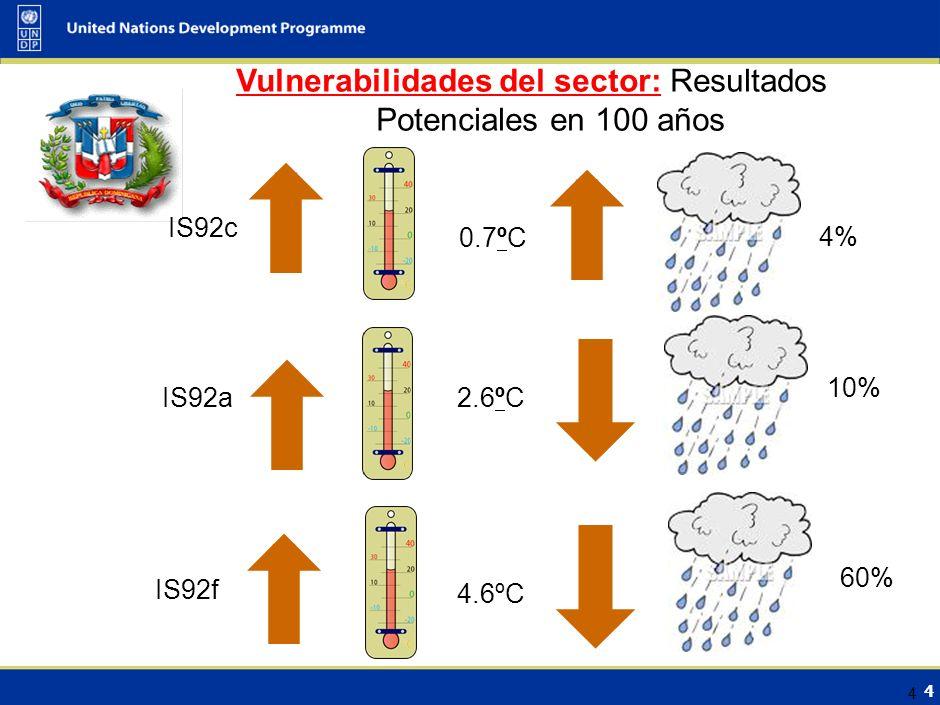 4 4 Vulnerabilidades del sector: Resultados Potenciales en 100 años IS92c IS92a IS92f 4% 10% 60% 0.7ºC 2.6ºC 4.6ºC
