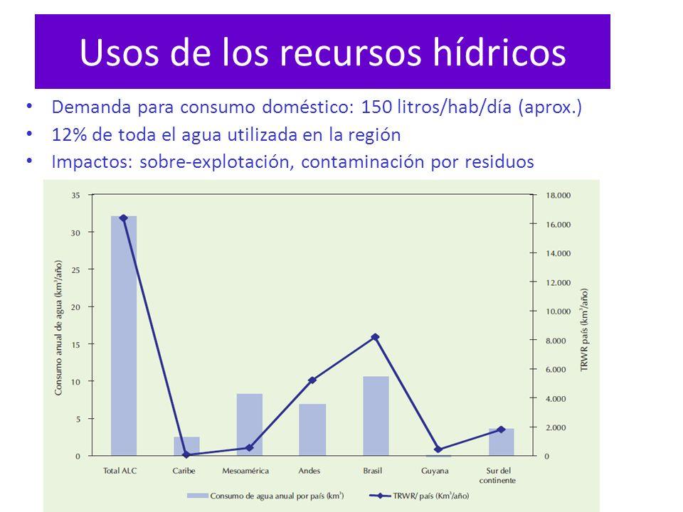Usos de los recursos hídricos Demanda para consumo doméstico: 150 litros/hab/día (aprox.) 12% de toda el agua utilizada en la región Impactos: sobre-e