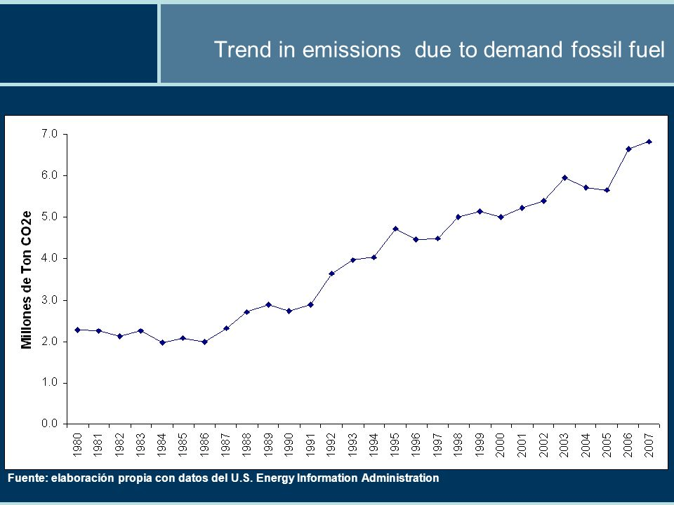 Trend in emissions due to demand fossil fuel Fuente: elaboración propia con datos del U.S.