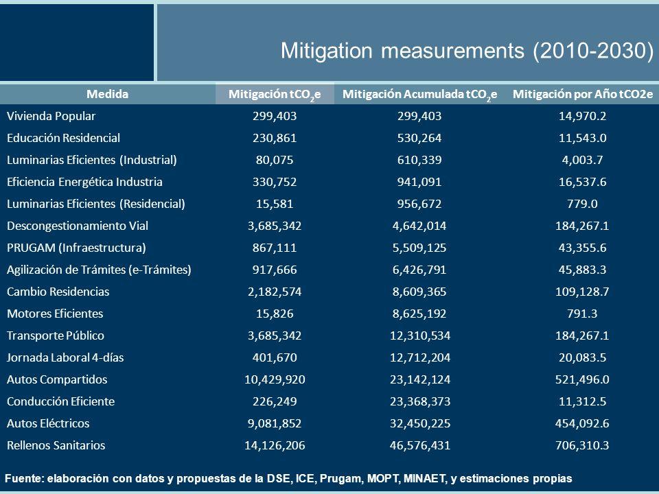 Mitigation measurements (2010-2030) Fuente: elaboración con datos y propuestas de la DSE, ICE, Prugam, MOPT, MINAET, y estimaciones propias MedidaMitigaci ó n tCO 2 eMitigaci ó n Acumulada tCO 2 eMitigaci ó n por A ñ o tCO2e Vivienda Popular299,403 14,970.2 Educación Residencial230,861530,26411,543.0 Luminarias Eficientes (Industrial)80,075610,3394,003.7 Eficiencia Energética Industria330,752941,09116,537.6 Luminarias Eficientes (Residencial)15,581956,672779.0 Descongestionamiento Vial3,685,3424,642,014184,267.1 PRUGAM (Infraestructura)867,1115,509,12543,355.6 Agilización de Trámites (e-Trámites)917,6666,426,79145,883.3 Cambio Residencias2,182,5748,609,365109,128.7 Motores Eficientes15,8268,625,192791.3 Transporte Público3,685,34212,310,534184,267.1 Jornada Laboral 4-días401,67012,712,20420,083.5 Autos Compartidos10,429,92023,142,124521,496.0 Conducción Eficiente226,24923,368,37311,312.5 Autos Eléctricos9,081,85232,450,225454,092.6 Rellenos Sanitarios14,126,20646,576,431706,310.3