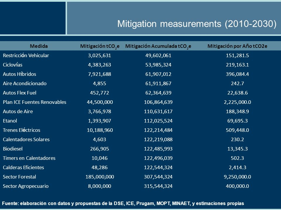 Mitigation measurements (2010-2030) Fuente: elaboración con datos y propuestas de la DSE, ICE, Prugam, MOPT, MINAET, y estimaciones propias MedidaMitigaci ó n tCO 2 eMitigaci ó n Acumulada tCO 2 eMitigaci ó n por A ñ o tCO2e Restricci ó n Vehicular3,025,63149,602,061151,281.5 Ciclov í as4,383,26353,985,324219,163.1 Autos H í bridos7,921,68861,907,012396,084.4 Aire Acondicionado4,85561,911,867242.7 Autos Flex Fuel452,77262,364,63922,638.6 Plan ICE Fuentes Renovables44,500,000106,864,6392,225,000.0 Autos de Aire3,766,978110,631,617188,348.9 Etanol1,393,907112,025,52469,695.3 Trenes El é ctricos10,188,960122,214,484509,448.0 Calentadores Solares4,603122,219,088230.2 Biodiesel266,905122,485,99313,345.3 Timers en Calentadores10,046122,496,039502.3 Calderas Eficientes48,286122,544,3242,414.3 Sector Forestal185,000,000307,544,3249,250,000.0 Sector Agropecuario8,000,000315,544,324400,000.0