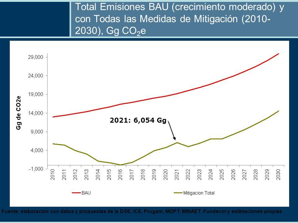 Total Emisiones BAU (crecimiento moderado) y con Todas las Medidas de Mitigación (2010- 2030), Gg CO 2 e Fuente: elaboración con datos y propuestas de la DSE, ICE, Prugam, MOPT, MINAET, Fundecor y estimaciones propias 2021: 6,054 Gg