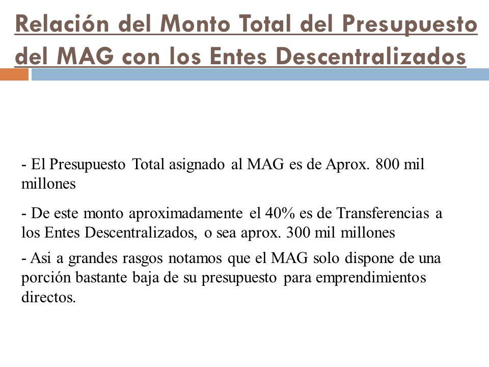 Relación del Monto Total del Presupuesto del MAG con los Entes Descentralizados - El Presupuesto Total asignado al MAG es de Aprox.