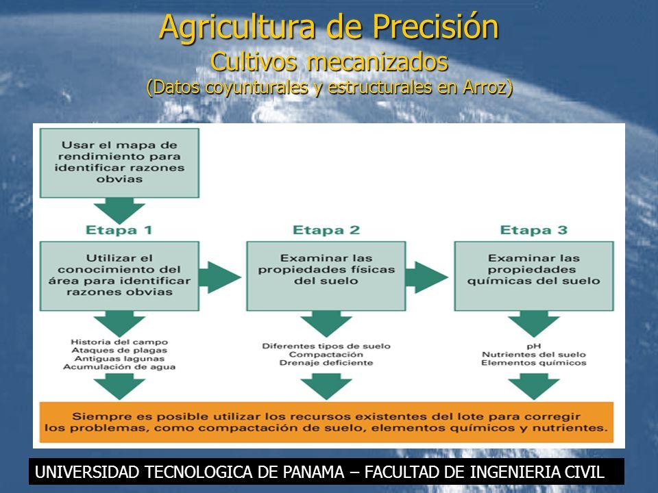 Agricultura de Precisión Cultivos mecanizados (Datos coyunturales y estructurales en Arroz) UNIVERSIDAD TECNOLOGICA DE PANAMA – FACULTAD DE INGENIERIA