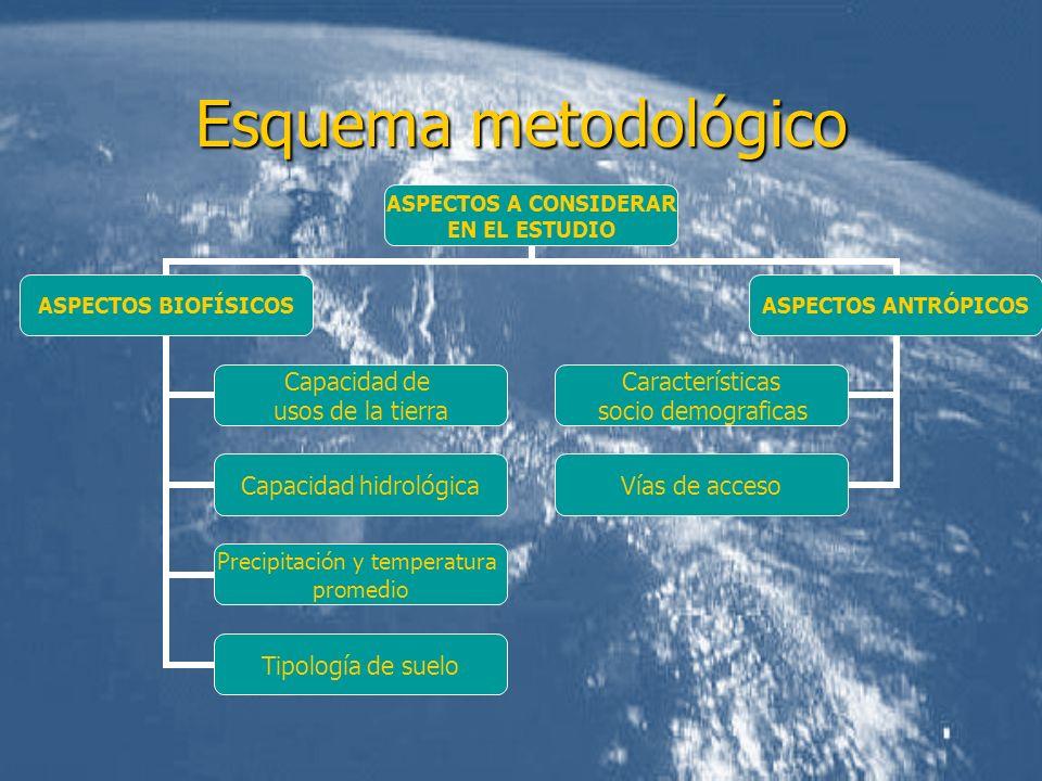 Esquema metodológico ASPECTOS A CONSIDERAR EN EL ESTUDIO ASPECTOS BIOFÍSICOS Capacidad de usos de la tierra Capacidad hidrológica Precipitación y temp