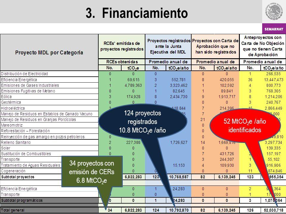 3. Financiamiento 34 proyectos con emisión de CERs 6.8 MtCO 2 e 124 proyectos registrados 10.8 MtCO 2 e /año 52 MtCO 2 e /año identificados