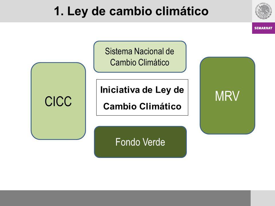 1. Ley de cambio climático CICC Sistema Nacional de Cambio Climático MRV Fondo Verde Iniciativa de Ley de Cambio Climático