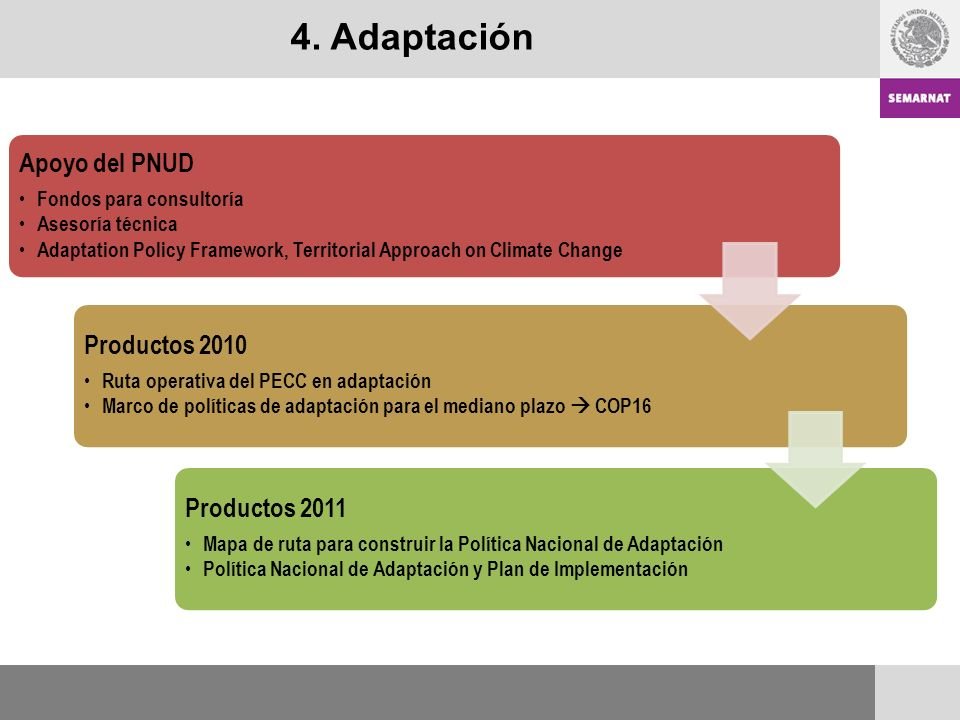 4. Adaptación Apoyo del PNUD Fondos para consultoría Asesoría técnica Adaptation Policy Framework, Territorial Approach on Climate Change Productos 20