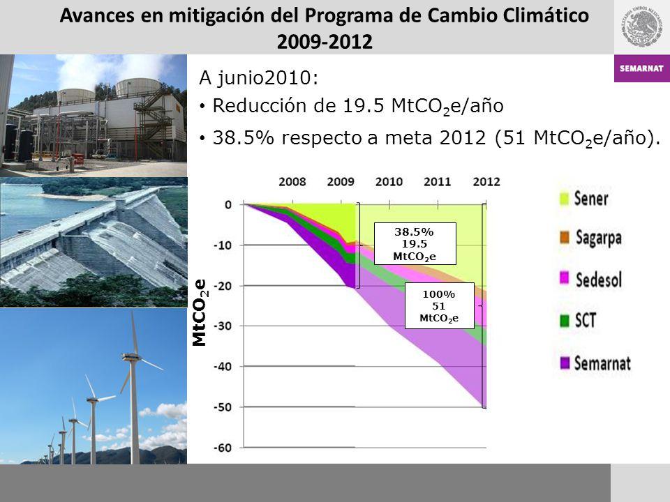 Avances en mitigación del Programa de Cambio Climático 2009-2012 A junio2010: Reducción de 19.5 MtCO 2 e/año 38.5% respecto a meta 2012 (51 MtCO 2 e/a