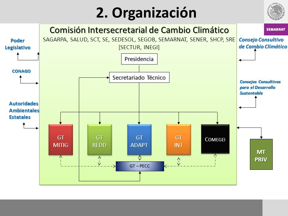 Consejo Consultivo de Cambio Climático Consejos Consultivos para el Desarrollo Sustentable Poder Legislativo CONAGO AutoridadesAmbientalesEstatales MT