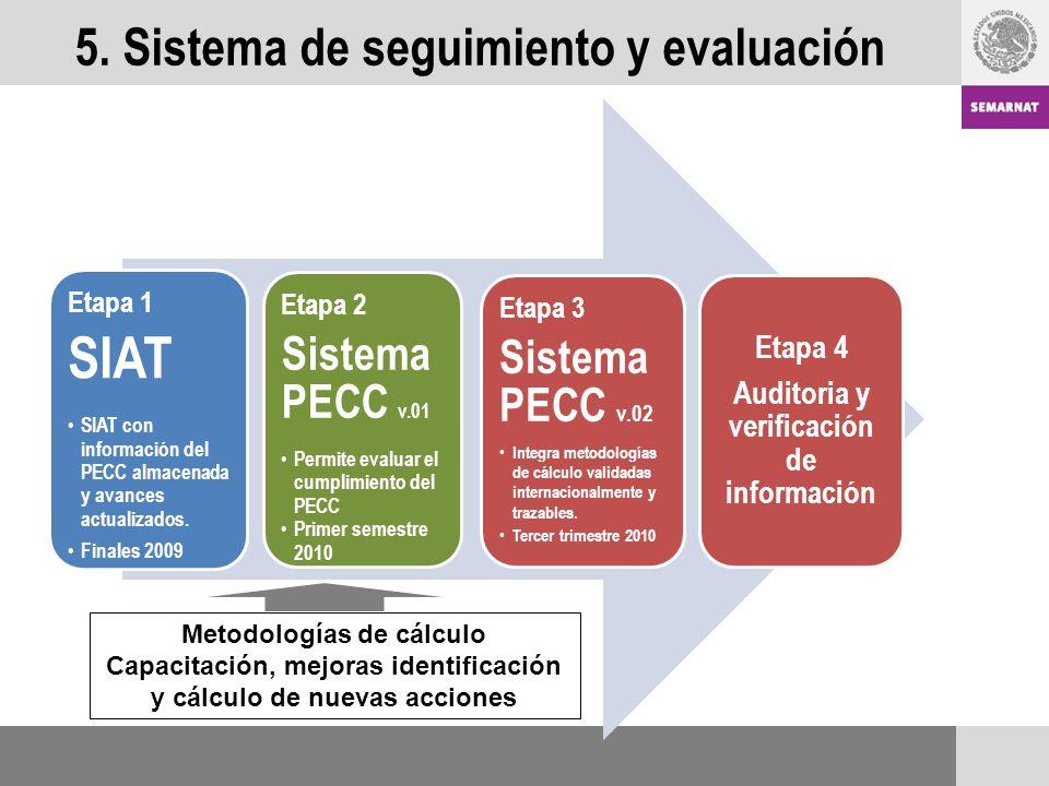 5. Sistema de seguimiento y evaluación Etapa 1 SIAT SIAT con información del PECC almacenada y avances actualizados. Finales 2009 Etapa 2 Sistema PECC
