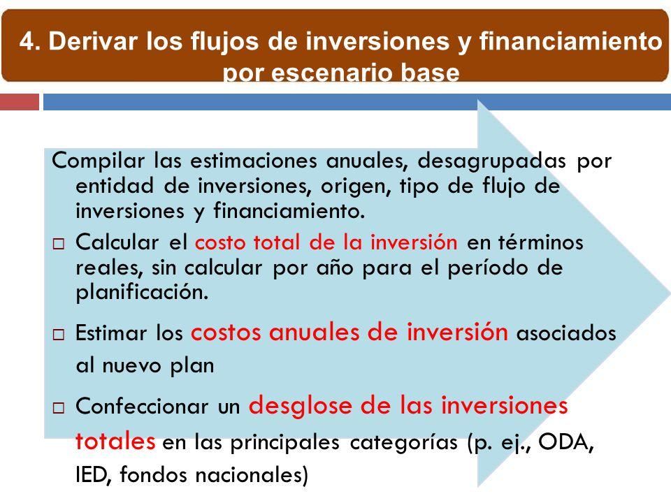 Compilar las estimaciones anuales, desagrupadas por entidad de inversiones, origen, tipo de flujo de inversiones y financiamiento.