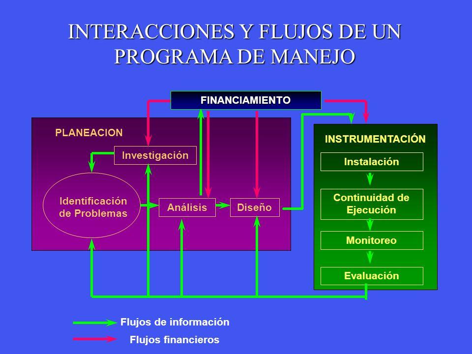 PLANEACION Continuidad de Ejecución Instalación Monitoreo Evaluación DiseñoAnálisis Identificación de Problemas Investigación Flujos de información Fl
