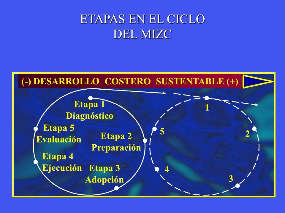 Etapa 1 Diagnóstico Etapa 2 Preparación Etapa 3 Adopción Etapa 4 Ejecución Etapa 5 Evaluación 5 4 3 2 1 (-) DESARROLLO COSTERO SUSTENTABLE (+) ETAPAS