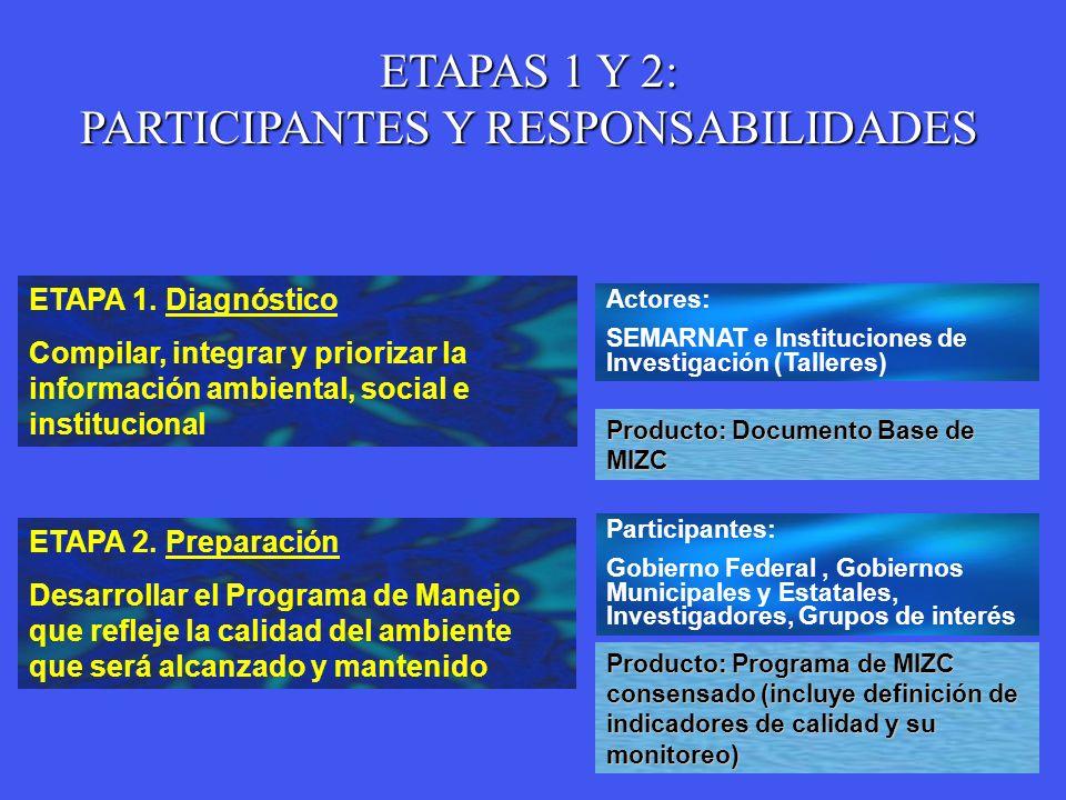 ETAPA 1. Diagnóstico Compilar, integrar y priorizar la información ambiental, social e institucional Actores: SEMARNAT e Instituciones de Investigació