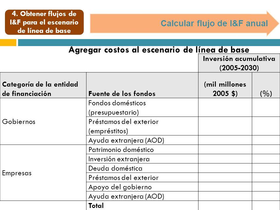 Calcular flujo de I&F anual Inversión acumulativa (2005-2030) Categoría de la entidad de financiaciónFuente de los fondos (mil millones 2005 $)(%) Gob