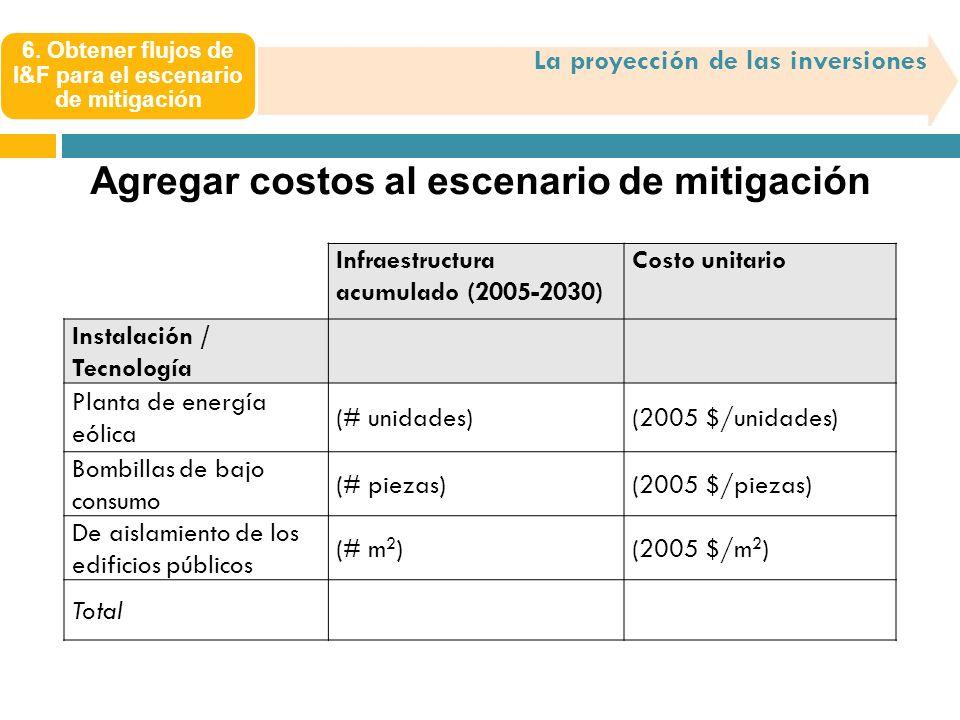 La proyección de las inversiones Agregar costos al escenario de mitigación Infraestructura acumulado (2005-2030) Costo unitario Instalación / Tecnolog