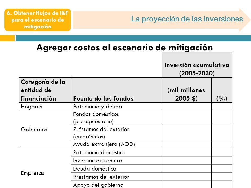 La proyección de las inversiones 6. Obtener flujos de I&F para el escenario de mitigación Agregar costos al escenario de mitigación Inversión acumulat