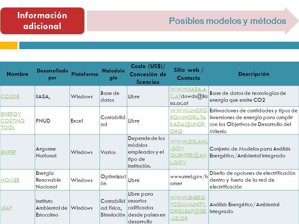 Información adicional Posibles modelos y métodos Nombre Desarrollado por Plataforma Metodolo gía Costo (US$)/ Concesión de licencias Sitio web / Conta