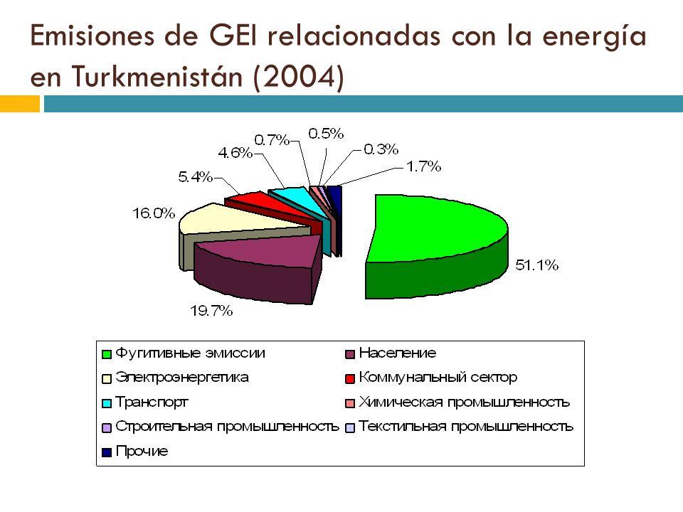 Emisiones de GEI relacionadas con la energía en Turkmenistán (2004)