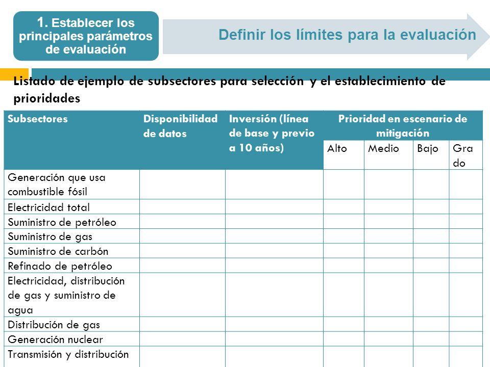 Definir los límites para la evaluación 1. Establecer los principales parámetros de evaluación SubsectoresDisponibilidad de datos Inversión (línea de b