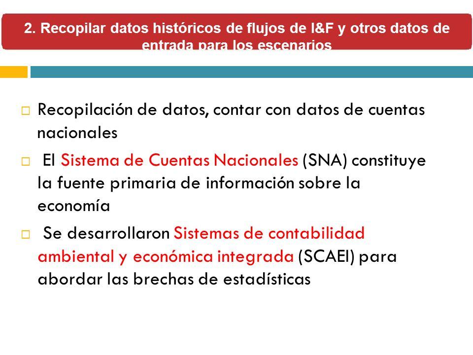 Recopilación de datos, contar con datos de cuentas nacionales El Sistema de Cuentas Nacionales (SNA) constituye la fuente primaria de información sobr