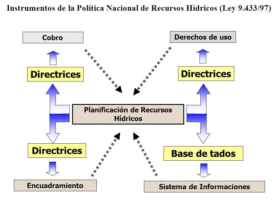 Planificación de Recursos Hídricos Directrices Encuadramiento Base de tados Sistema de Informaciones Directrices Derechos de uso Directrices Cobro Ins