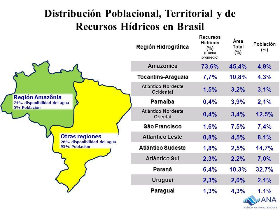 Distribución Poblacional, Territorial y de Recursos Hídricos en Brasil Región Hidrográfica Recursos Hídricos (%) (Caldal promédio) Área Total (%) Pobl