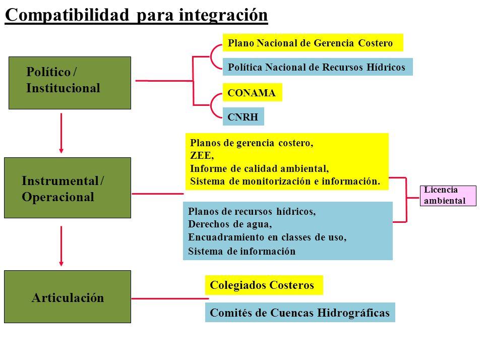Político / Institucional Instrumental / Operacional Articulación Política Nacional de Recursos Hídricos Planos de recursos hídricos, Derechos de agua,
