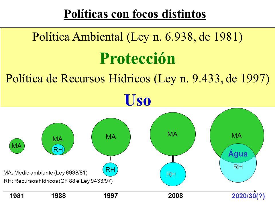 Política Ambiental (Ley n. 6.938, de 1981) Protección Política de Recursos Hídricos (Ley n. 9.433, de 1997) Uso MA RH MA RH 1981 1988 19972008 2020/30