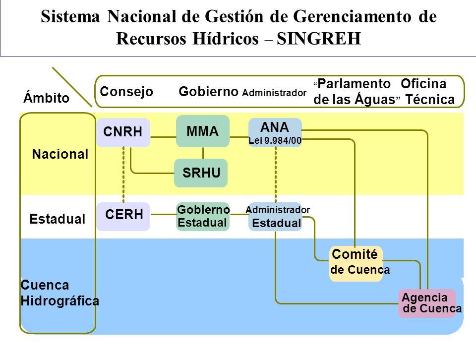 CNRH CERH MMA SRHU Gobierno Estadual ANA Lei 9.984/00 Administrador Estadual Comité de Cuenca Agencia de Cuenca Cuenca Hidrográfica Estadual Nacional