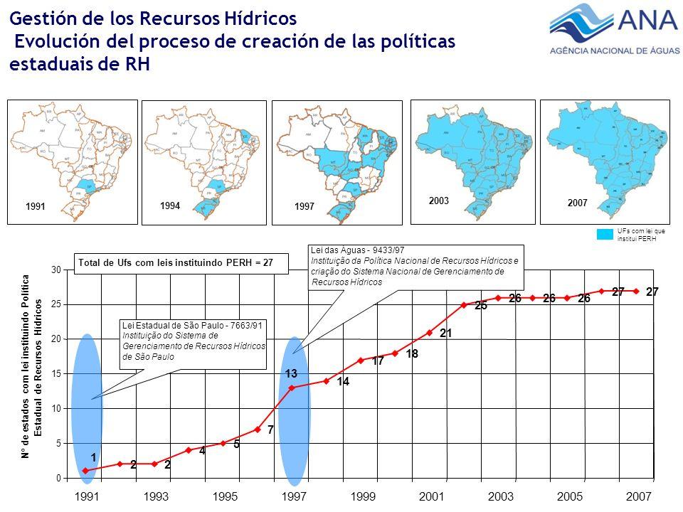 Gestión de los Recursos Hídricos Evolución del proceso de creación de las políticas estaduais de RH 0 5 10 15 20 25 30 1991199319951997199920012003200