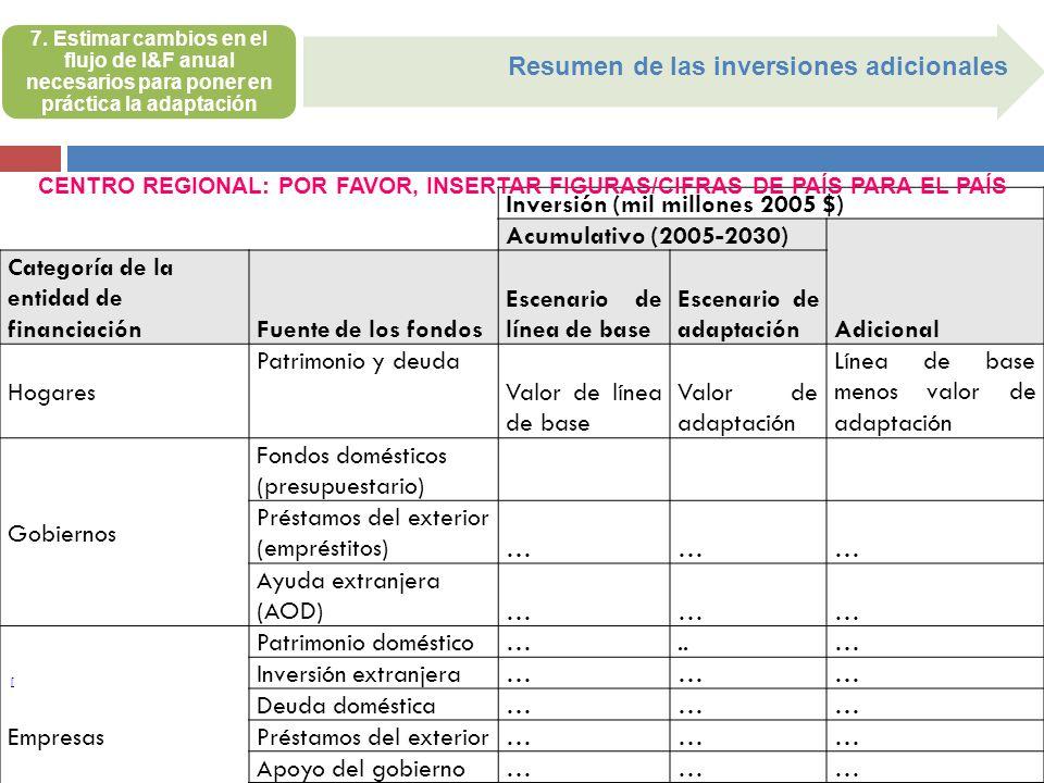 [ Resumen de las inversiones adicionales 7. Estimar cambios en el flujo de I&F anual necesarios para poner en práctica la adaptación Inversión (mil mi