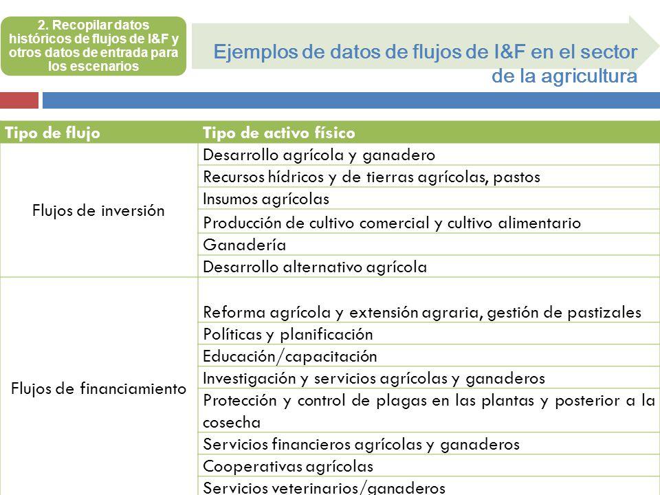 2. Recopilar datos históricos de flujos de I&F y otros datos de entrada para los escenarios Ejemplos de datos de flujos de I&F en el sector de la agri