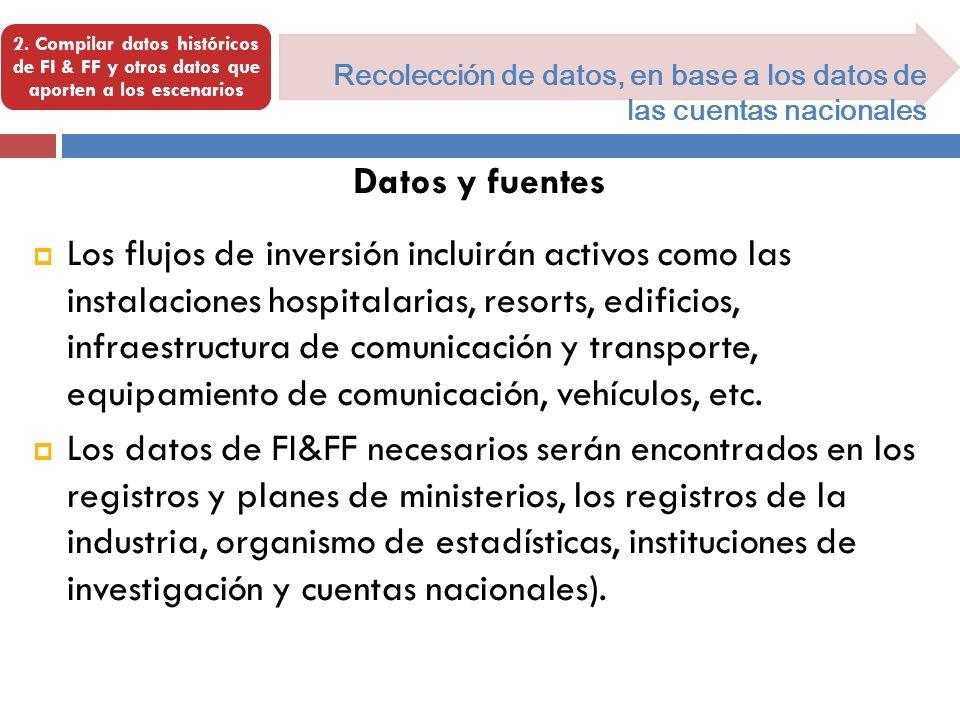 2. Compilar datos históricos de FI & FF y otros datos que aporten a los escenarios Recolección de datos, en base a los datos de las cuentas nacionales
