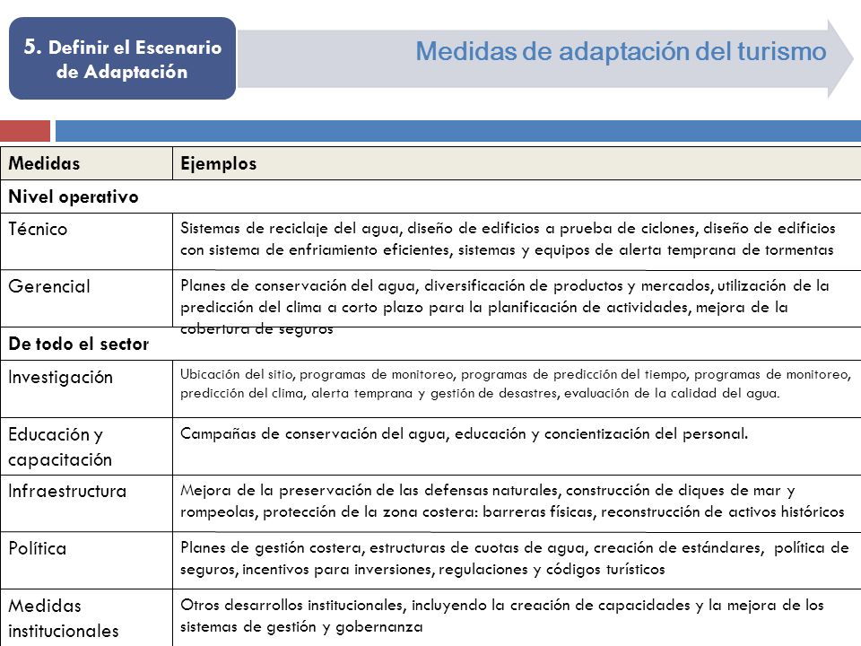 Medidas de adaptación del turismo 5. Definir el Escenario de Adaptación Otros desarrollos institucionales, incluyendo la creación de capacidades y la
