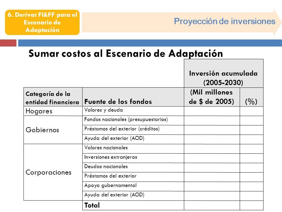 Valores y deuda Hogares Inversión acumulada (2005-2030) Categoría de la entidad financiera Fuente de los fondos (Mil millones de $ de 2005)(%) Gobiernos Fondos nacionales (presupuestarios) Préstamos del exterior (créditos) Ayuda del exterior (AOD) Corporaciones Valores nacionales Inversiones extranjeras Deudas nacionales Préstamos del exterior Apoyo gubernamental Ayuda del exterior (AOD) Total Proyección de inversiones 6.