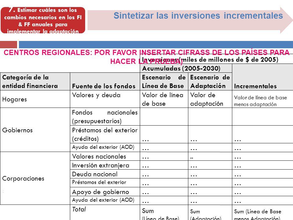 [ Sintetizar las inversiones incrementales 7. Estimar cuáles son los cambios necesarios en los FI & FF anuales para implementar la adaptación Valor de
