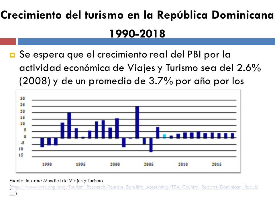 Se espera que el crecimiento real del PBI por la actividad económica de Viajes y Turismo sea del 2.6% (2008) y de un promedio de 3.7% por año por los