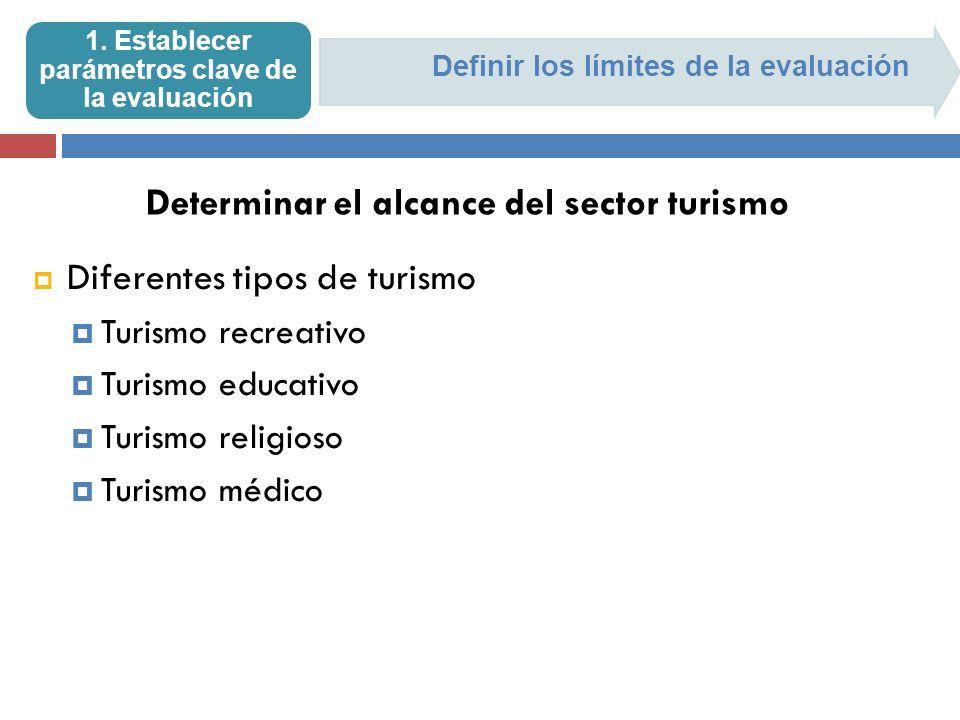 Definir los límites de la evaluación 1. Establecer parámetros clave de la evaluación Diferentes tipos de turismo Turismo recreativo Turismo educativo