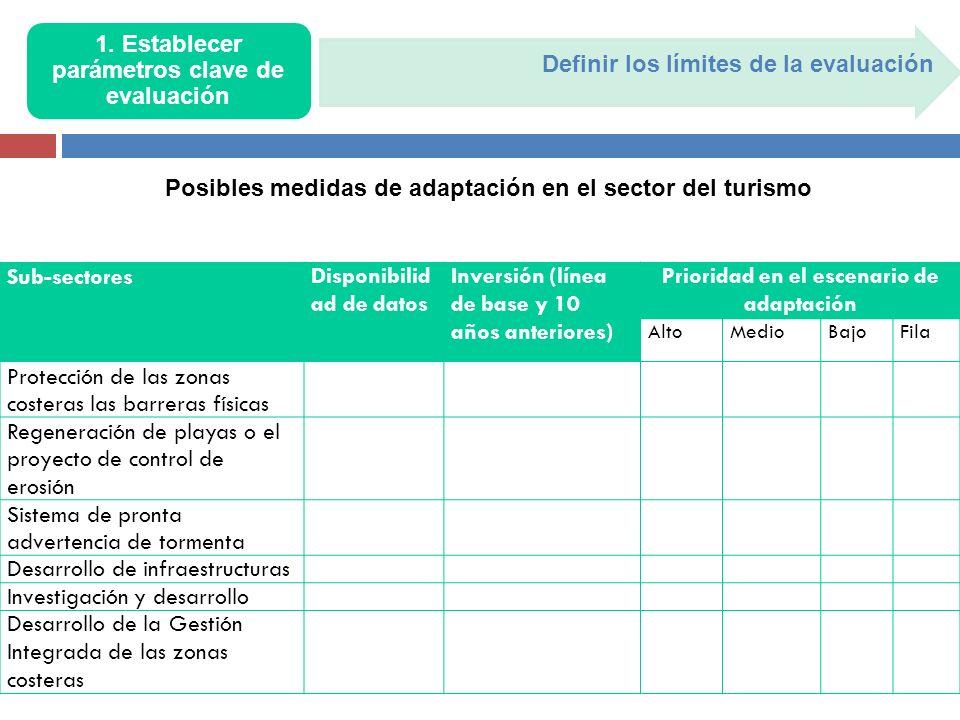 Definir los límites de la evaluación 1. Establecer parámetros clave de evaluación Sub-sectoresDisponibilid ad de datos Inversión (línea de base y 10 a