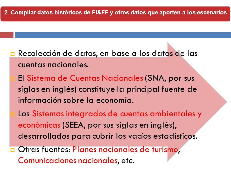 Recolección de datos, en base a los datos de las cuentas nacionales. El Sistema de Cuentas Nacionales (SNA, por sus siglas en inglés) constituye la pr