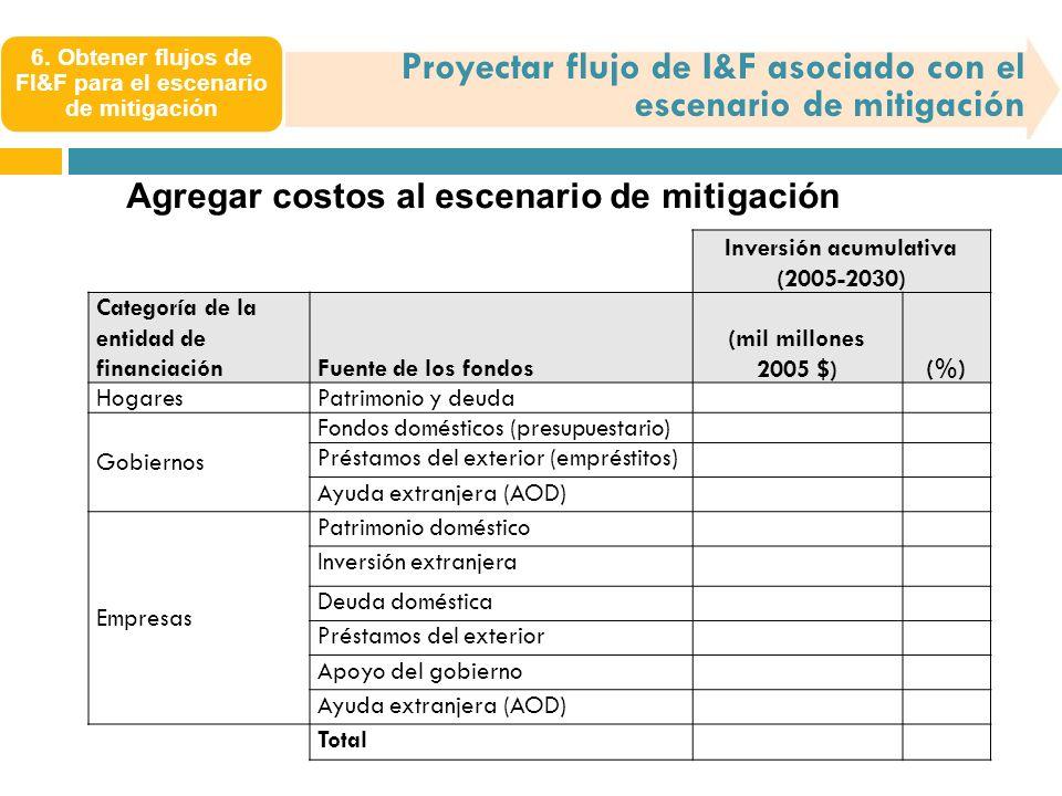 6. Obtener flujos de FI&F para el escenario de mitigación Proyectar flujo de I&F asociado con el escenario de mitigación Agregar costos al escenario d