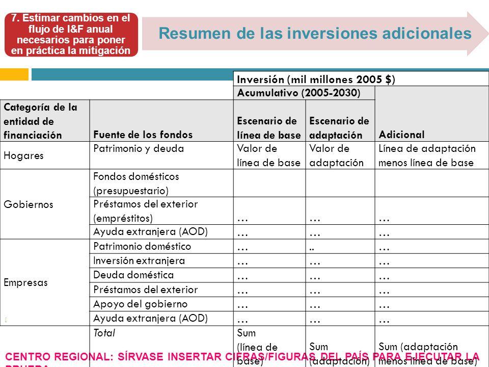 [ Resumen de las inversiones adicionales 7.
