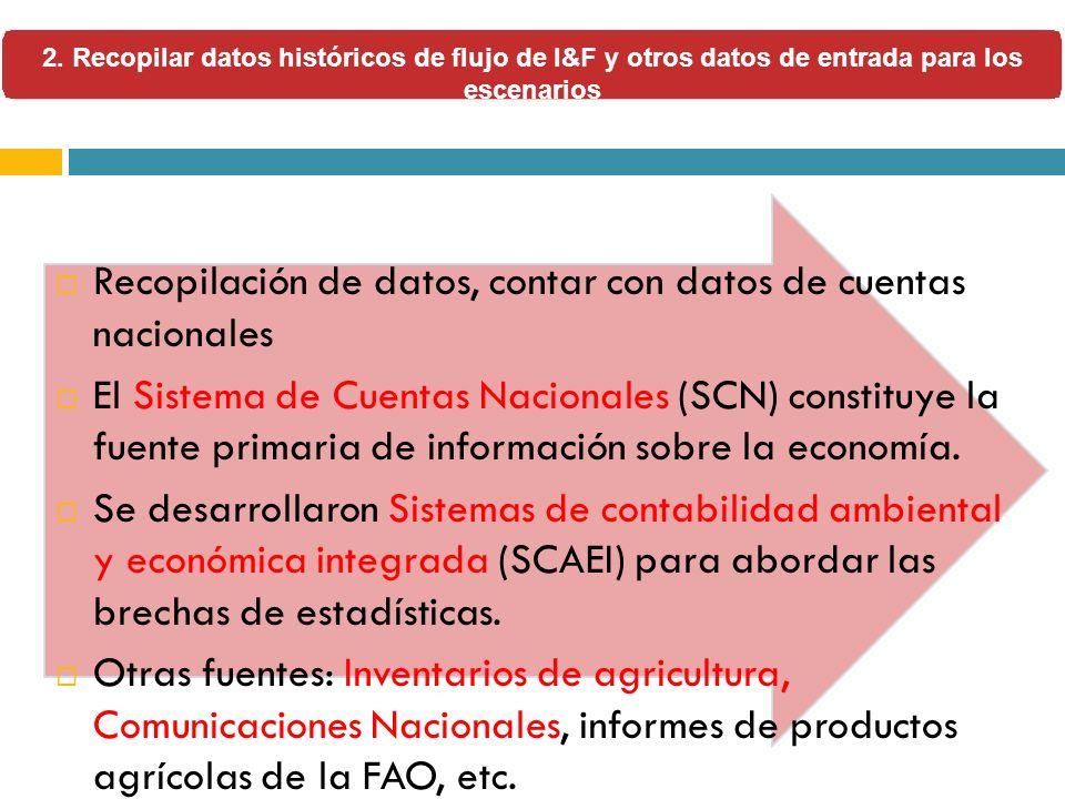 Recopilación de datos, contar con datos de cuentas nacionales El Sistema de Cuentas Nacionales (SCN) constituye la fuente primaria de información sobr