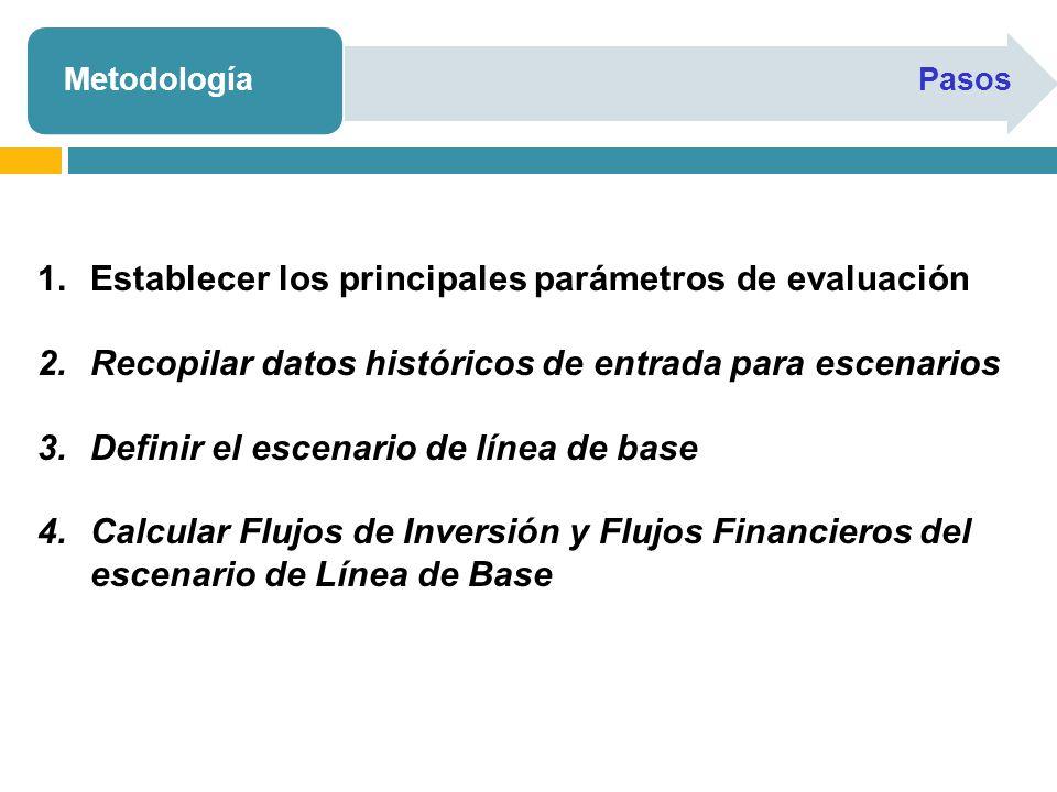 MetodologíaPasos 1.Establecer los principales parámetros de evaluación 2.Recopilar datos históricos de entrada para escenarios 3.Definir el escenario de línea de base 4.Calcular Flujos de Inversión y Flujos Financieros del escenario de Línea de Base